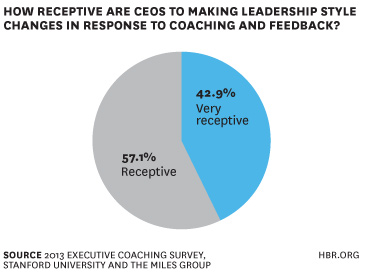 Why business leaders need business coaches